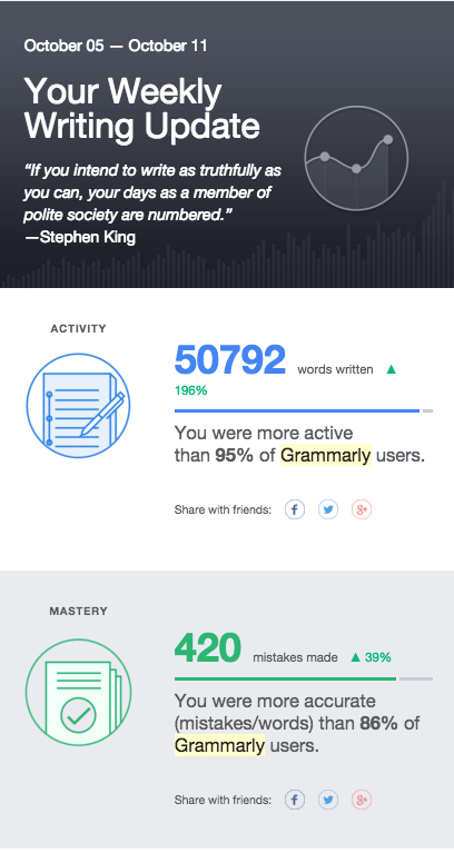 Example of what grammarly email screenshot showing weekly results